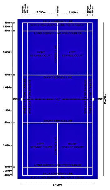 Understanding the Badminton court dimensions and its Rules and Regulations